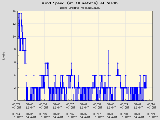 5-day plot - Wind Speed (at 10 meters) at VDZA2