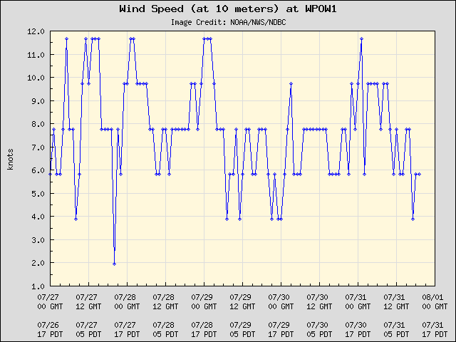 5-day plot - Wind Speed (at 10 meters) at WPOW1