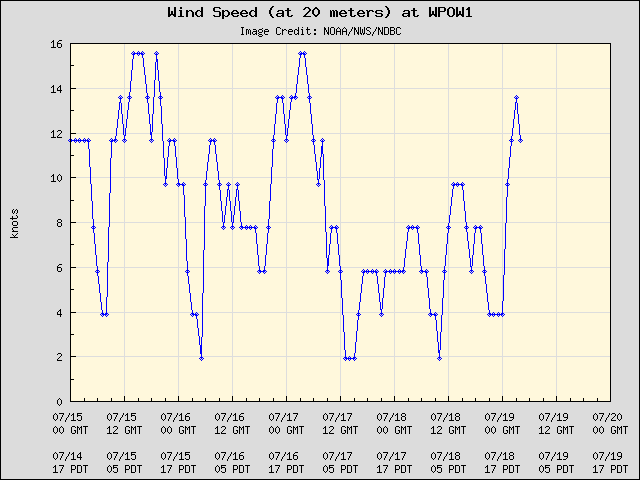 5-day plot - Wind Speed (at 20 meters) at WPOW1