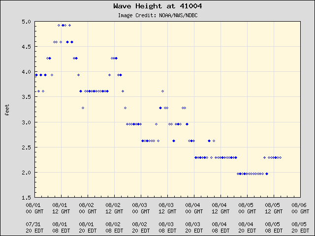 5-day plot - Wave Height at 41004