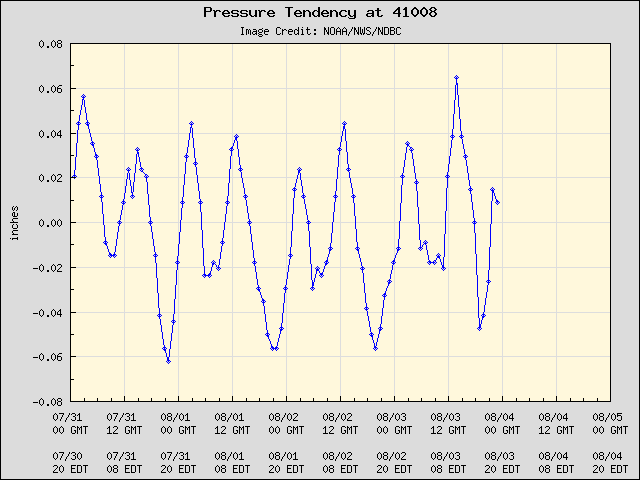 5-day plot - Pressure Tendency at 41008