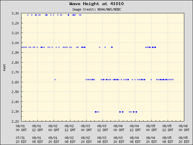 5-day plot - Wave Height at 41010
