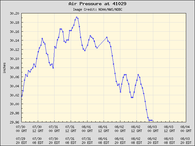 5-day plot - Air Pressure at 41029