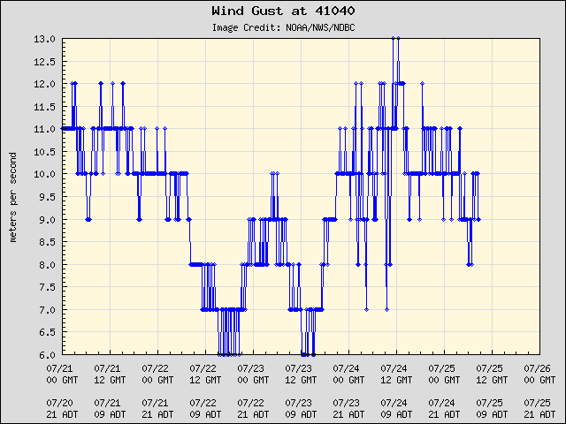 5-day plot - Wind Gust at 41040