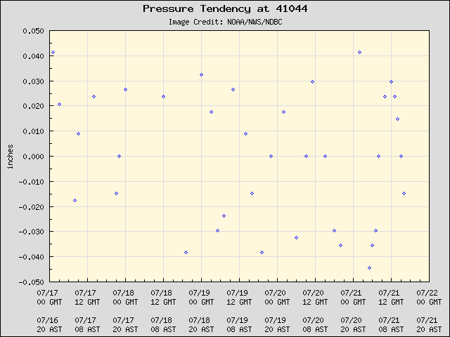 5-day plot - Pressure Tendency at 41044