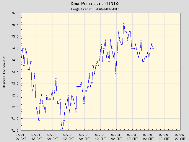 5-day plot - Dew Point at 41NT0