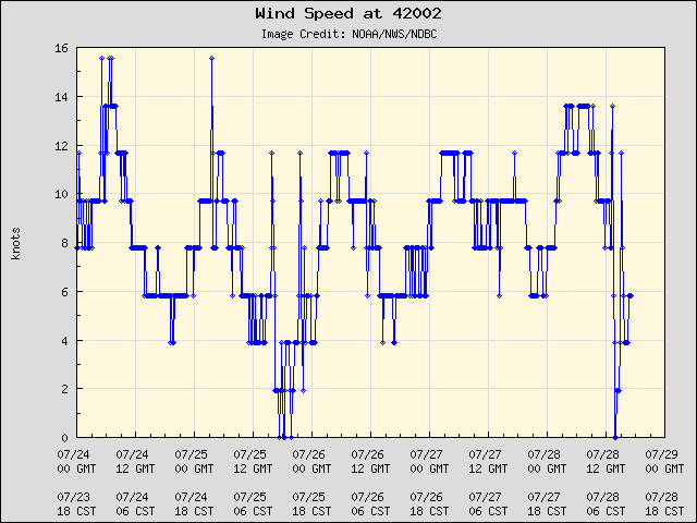 5-day plot - Wind Speed at 42002