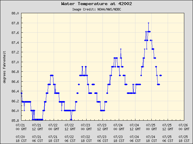 5-day plot - Water Temperature at 42002