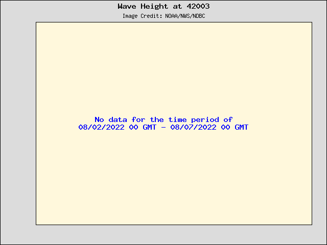 5-day plot - Wave Height at 42003