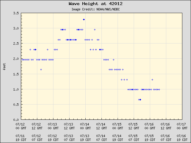 5-day plot - Wave Height at 42012