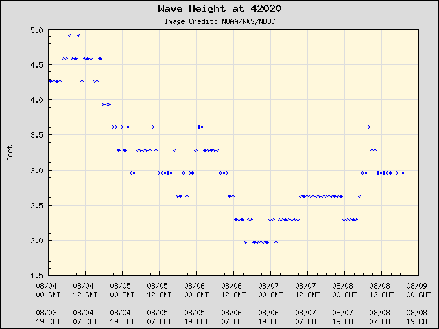 5-day plot - Wave Height at 42020