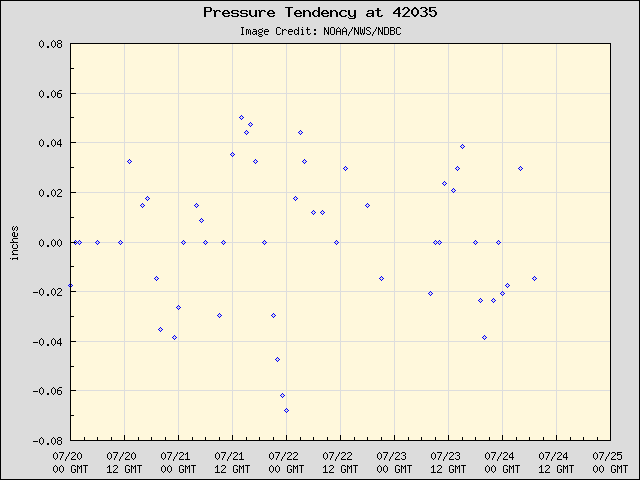 5-day plot - Pressure Tendency at 42035
