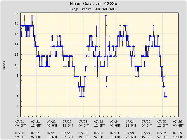 5-day plot - Wind Gust at 42035