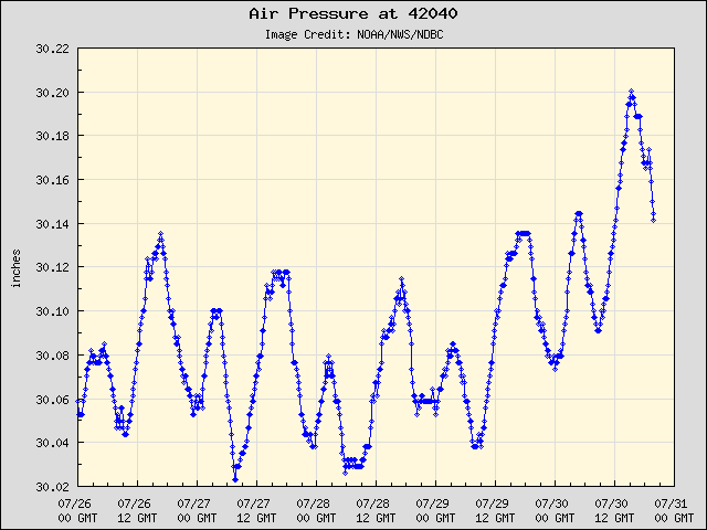 5-day plot - Air Pressure at 42040