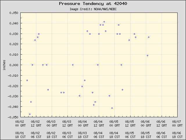 5-day plot - Pressure Tendency at 42040