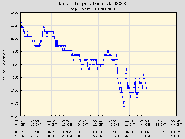 5-day plot - Water Temperature at 42040
