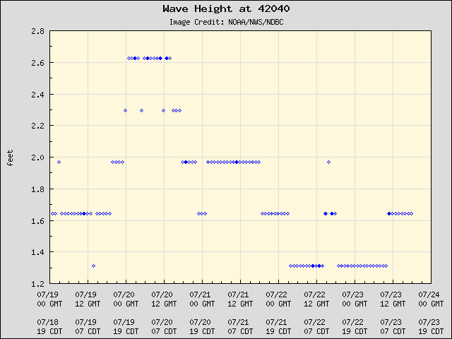 5-day plot - Wave Height at 42040