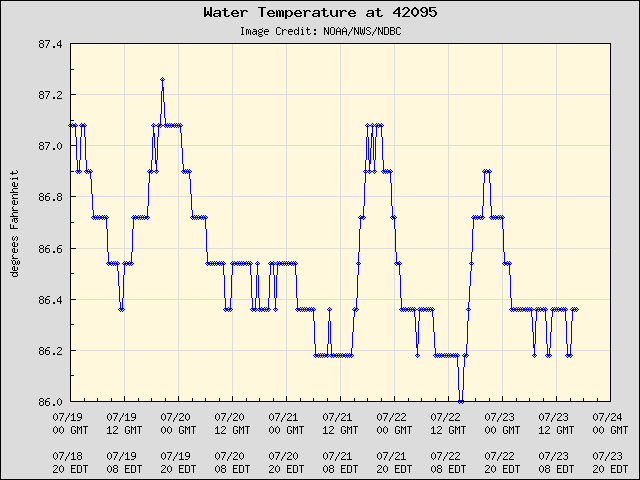5-day plot - Water Temperature at 42095