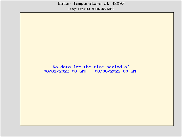 5-day plot - Water Temperature at 42097