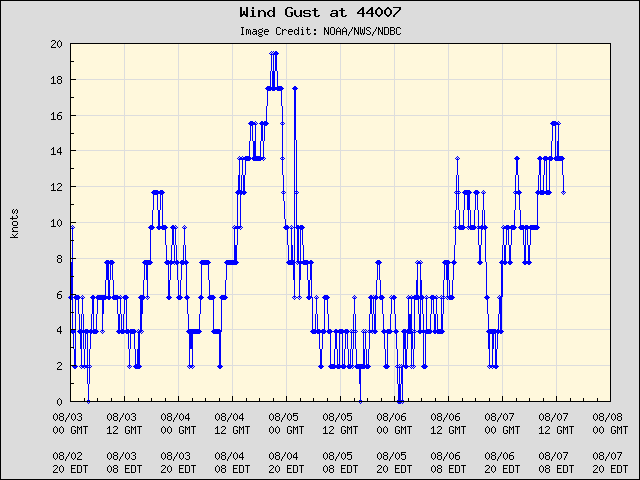 5-day plot - Wind Gust at 44007
