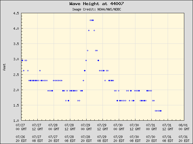 5-day plot - Wave Height at 44007