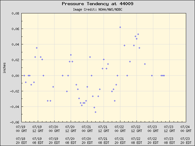 5-day plot - Pressure Tendency at 44009