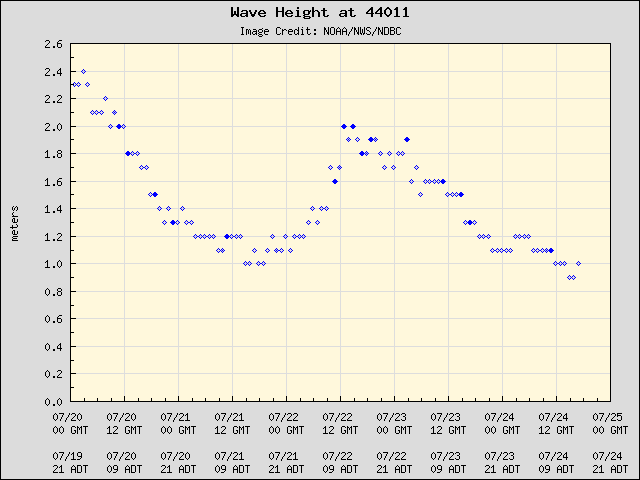 5-day plot - Wave Height at 44011