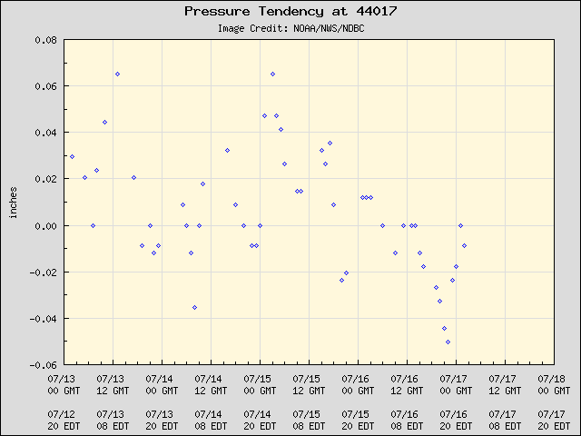 5-day plot - Pressure Tendency at 44017