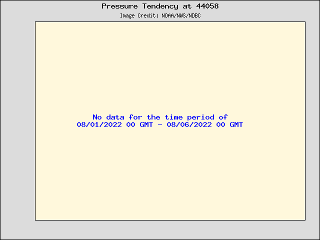 5-day plot - Pressure Tendency at 44058