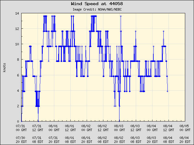 5-day plot - Wind Speed at 44058