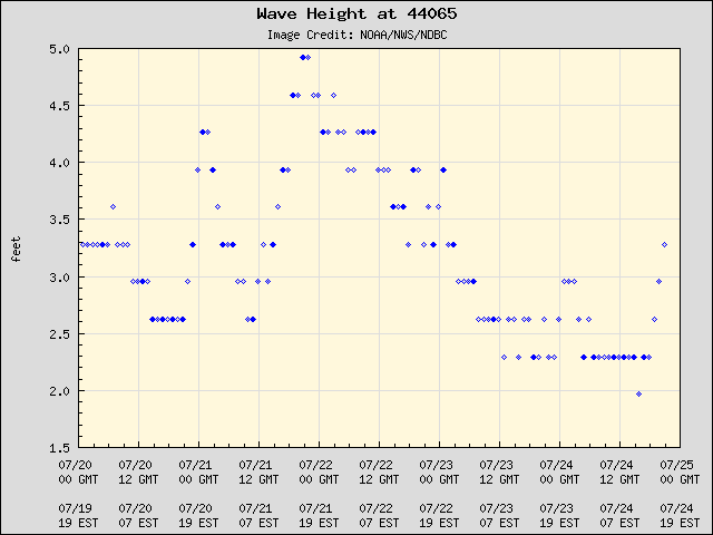 5-day plot - Wave Height at 44065