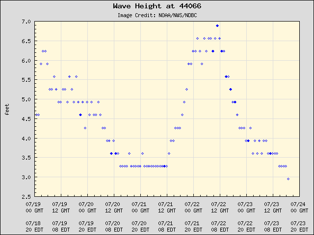 5-day plot - Wave Height at 44066