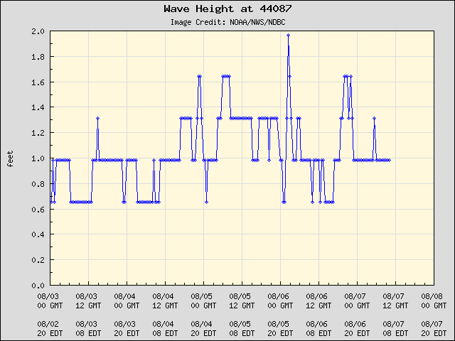 5-day plot - Wave Height at 44087