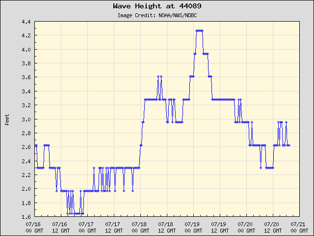 5-day plot - Wave Height at 44089