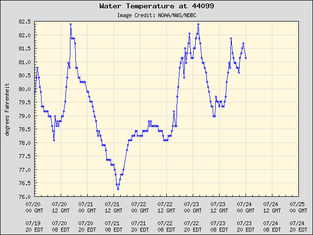 5-day plot - Water Temperature at 44099