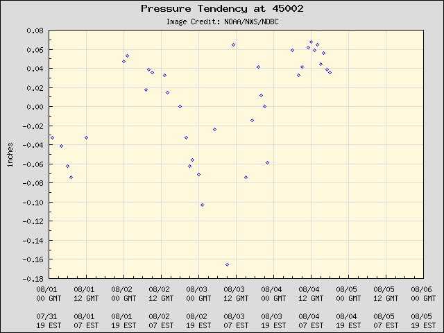 5-day plot - Pressure Tendency at 45002