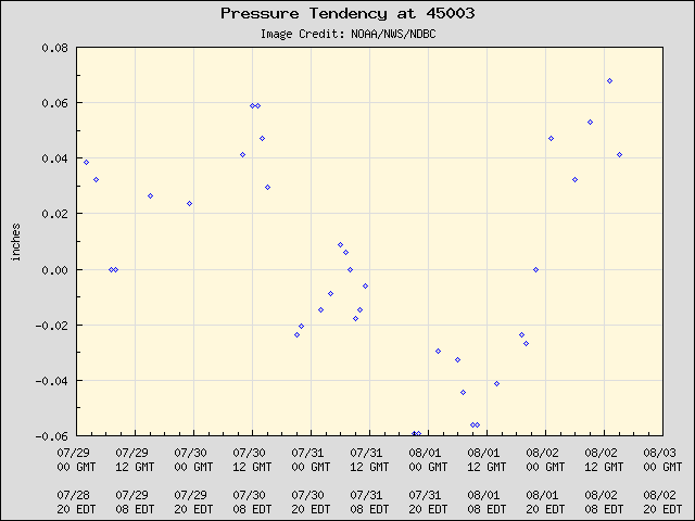 5-day plot - Pressure Tendency at 45003