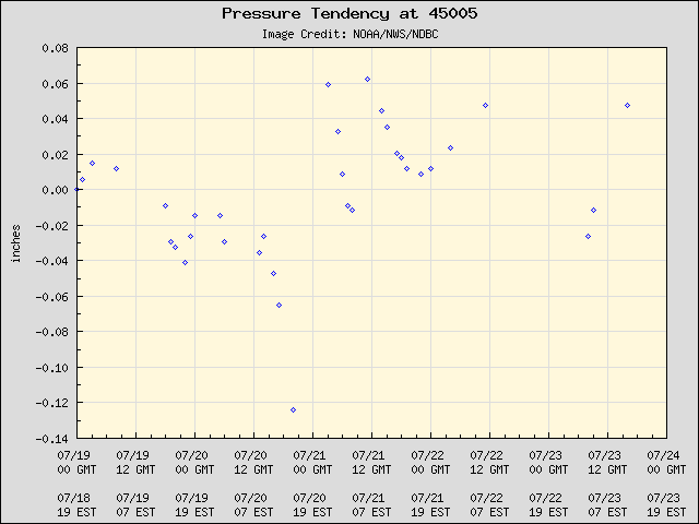 5-day plot - Pressure Tendency at 45005