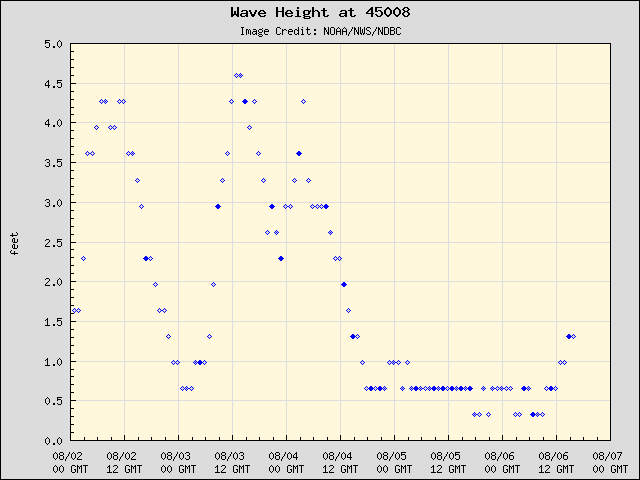 5-day plot - Wave Height at 45008