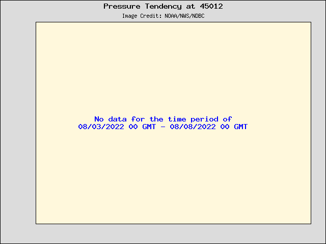 5-day plot - Pressure Tendency at 45012