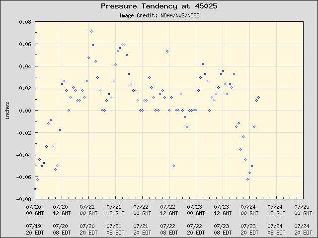 5-day plot - Pressure Tendency at 45025