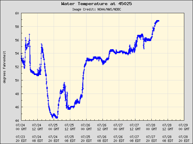 5-day plot - Water Temperature at 45025