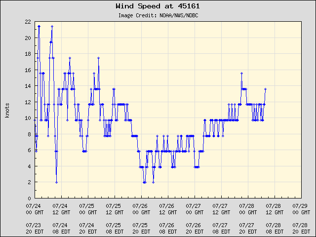 5-day plot - Wind Speed at 45161
