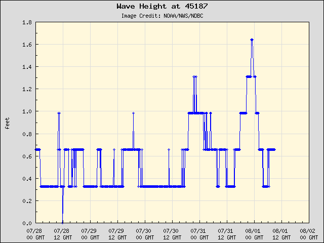Lake Michigan Buoy Observations and Forecasts