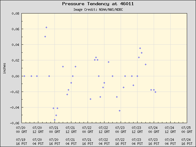 5-day plot - Pressure Tendency at 46011