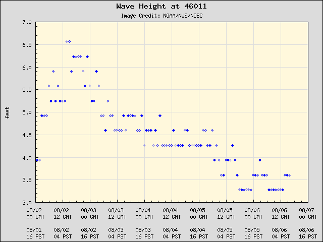 5-day plot - Wave Height at 46011