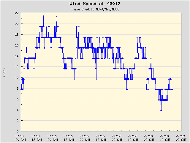 5-day plot - Wind Speed at 46012