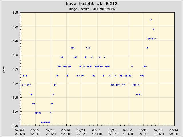5-day plot - Wave Height at 46012