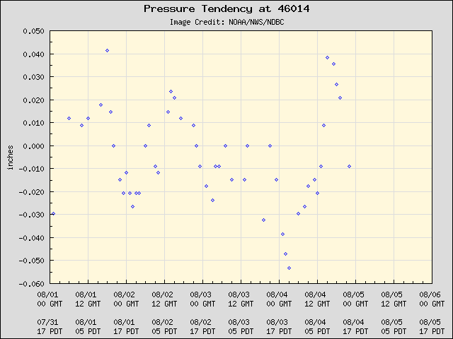 5-day plot - Pressure Tendency at 46014