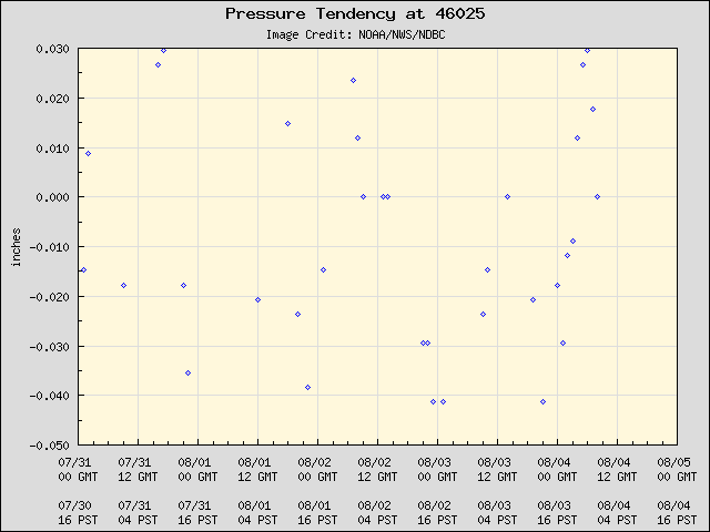5-day plot - Pressure Tendency at 46025